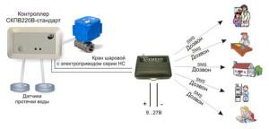 система оповещения gsm