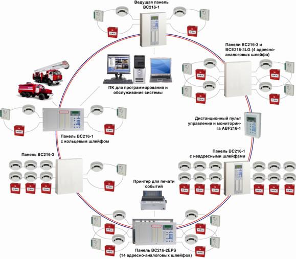 systemi pojarnoi signalizacii