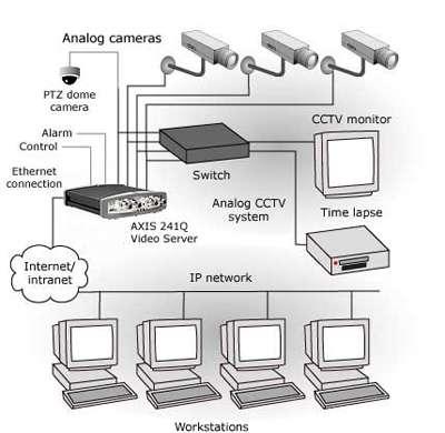 videoserver