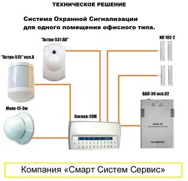 Системы охраны и сигнализации своими руками 45