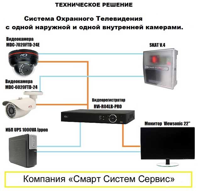 Система видеонаблюдения с одной наружной и одной внутренней камерами