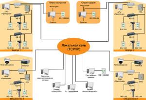 Интегрированная система безопасности